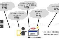 スマホで店頭の商品・サービスを調べる人は67%…博報堂DYHD 画像