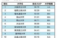 大学サイトの使いやすさランキング…1位「大阪府立大」 画像