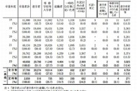 東京都立高校の大学進学率、過去最高の51.1% 画像