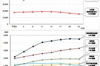 図書館での平均貸出数は1児童26冊…2010年度文科省調べ 画像