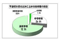東京都の学校裏サイト、10月の不適切な書込みは今年度最少の688件 画像