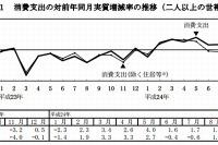 10月の教育費14,951円…3か月ぶりの実質増加 画像