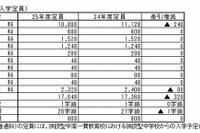 【高校受験2013】広島県立高校の入学定員…前年比320人減 画像