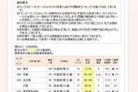 【大学受験2013】代ゼミ、医学部入試予想難易ランキング発表 画像
