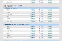【中学受験2013】日能研、倍率速報を公表…出願状況を随時更新 画像