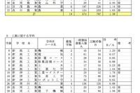 【高校受験】新潟県、公立高校の志願者数を発表…全日制平均1.11倍 画像
