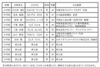 大阪市立小中学校長公募合格者発表…新聞記者やTVディレクターなど 画像