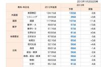 【センター試験2013】予想平均点の予備校比較…文理とも総合点は昨年下回る 画像