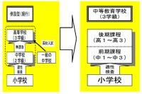 広島市に中高一貫の中等教育学校、来春開校 画像