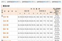 【センター試験2013】代ゼミ、大学別合格判定基準を公開 画像