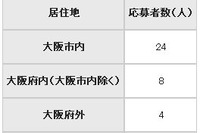 大阪市教育委員に36人応募…体罰事件発覚後に急増 画像