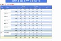 【大学受験2013】河合塾、国公立大学出願状況を公表 画像