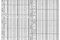 【高校受験2013】進学研究会、都立高校の推薦合格者数発表 画像