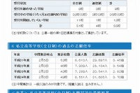【高校受験2013】神奈川私立高志願状況、中間集計倍率は昨年を上回る4.94倍 画像