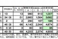【高校受験2013】京都府公立高校志願状況、推薦2.08倍・特色2.3倍・適性1.82倍 画像