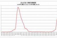インフルエンザ、推計208万人…前週より減少 画像