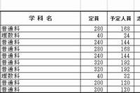 【高校受験2013】千葉県公立高校(前期)受検状況…県立船橋3.9倍 画像
