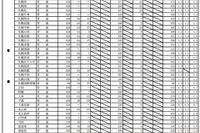 【高校受験2013】北海道公立高校出願状況…札幌開成1.9倍 画像
