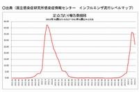 インフルエンザ、2週連続で減少 画像