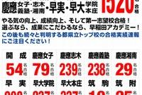 【高校受験2013】開成・筑駒・早慶の合格実績…SAPIX、早稲アカが公表 画像