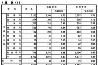 【高校受験2013】広島県公立高校選抜I、IIの志願状況…変更は2/25まで 画像