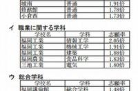 【高校受験2013】福岡県公立高校一般入試志願状況、組合立高校が人気 (追加)高倍率校 画像