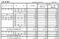 【高校受験2013】大分県立高校第1次選抜志願状況、全日制1.1倍 画像
