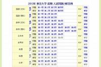 【大学受験2013】東大(前期)2日目の問題、読売と毎日が掲載 画像