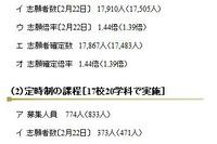【高校受験2013】千葉県公立高校・後期選抜の志願者確定、全日制1.44倍 画像