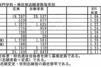 【高校受験2013】兵庫県公立高校の出願状況、全日制1.11倍 画像