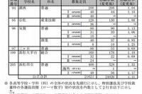 【高校受験2013】静岡県公立高校の最終志願状況…全日制1.11倍 画像