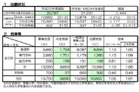 【高校受験2013】京都府公立高校入試、KBS京都で21時より解答速報 画像