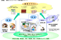 Android&Cloudで家と学校をつなぐ「教育スクウェア×ICT」…NTT中山氏 画像