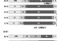 8割近くの中高生が将来に前向き、親の9割は子どもの将来が不安…NHK意識調査 画像