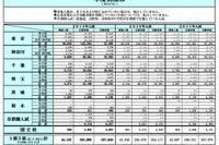 2013年中学入試、1都5県の受験者数は前年比6,077人減