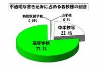東京都の学校裏サイト2012年度の不適切な書き込みは減少、内容は悪質化 画像