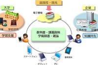 慶應医学部、電子教科書配信の利用実験に京セラと丸善の「BookLooper」活用 画像