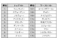 お母さんにやさしい国ランキング2013…1位はフィンランド、日本は? 画像