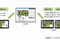 【EDIX2013】チエル、韓国の初等学校にタブレット対応の授業支援システムを導入 画像