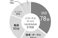 SNS利用時間は平均78分でポータル・動画を超える…博報堂DYHD調べ 画像