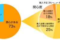 ハイブリッドカー比率は19.7%、所有者の78%が「満足」