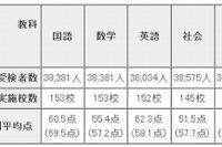 東京都教委、2013年度都立高校入試の調査結果を公開