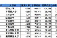 首都圏・私立大学人気ランキング2013…受験者数・合格倍率・辞退率 画像