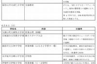京都府教委「土曜日教育」実践研究…体験授業など28校の活動 画像