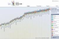 OECD「暮らし指標」発表、日本は総合19位・教育2位 画像