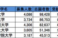 関西・私立大学人気ランキング2013…受験者数・合格倍率・辞退率 画像