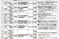 千葉県、小学生~高校生対象の「夢チャレンジ体験スクール」を開催…各種職業体験など 画像