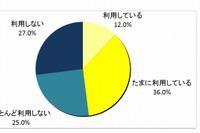 高校授業のIT利用率は6%、家庭学習では48% 画像