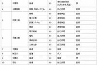 【高校受験2014】千葉県公立高校の出題方針など入試要項発表 画像