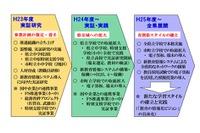 佐賀県立高校全校で導入予定のタブレット、Windows 8に決定 画像